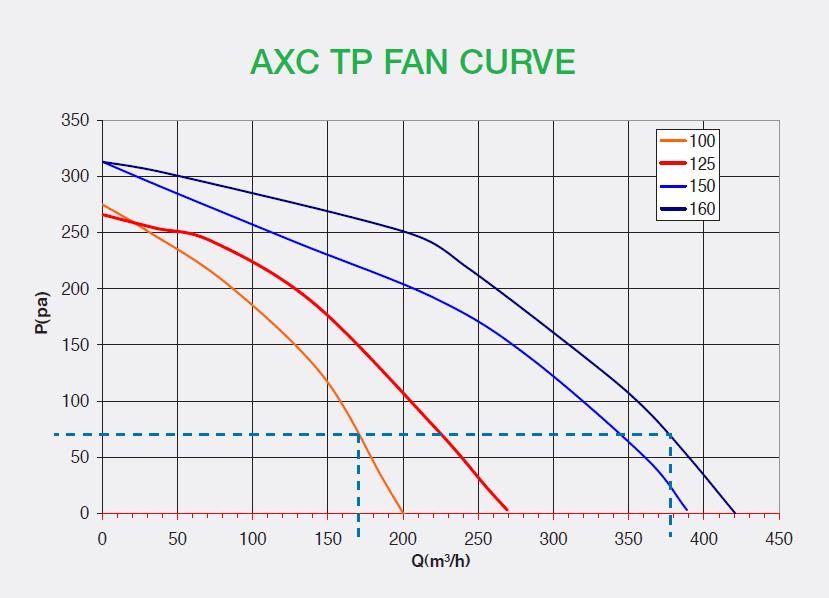 AXC TP Fan Curve