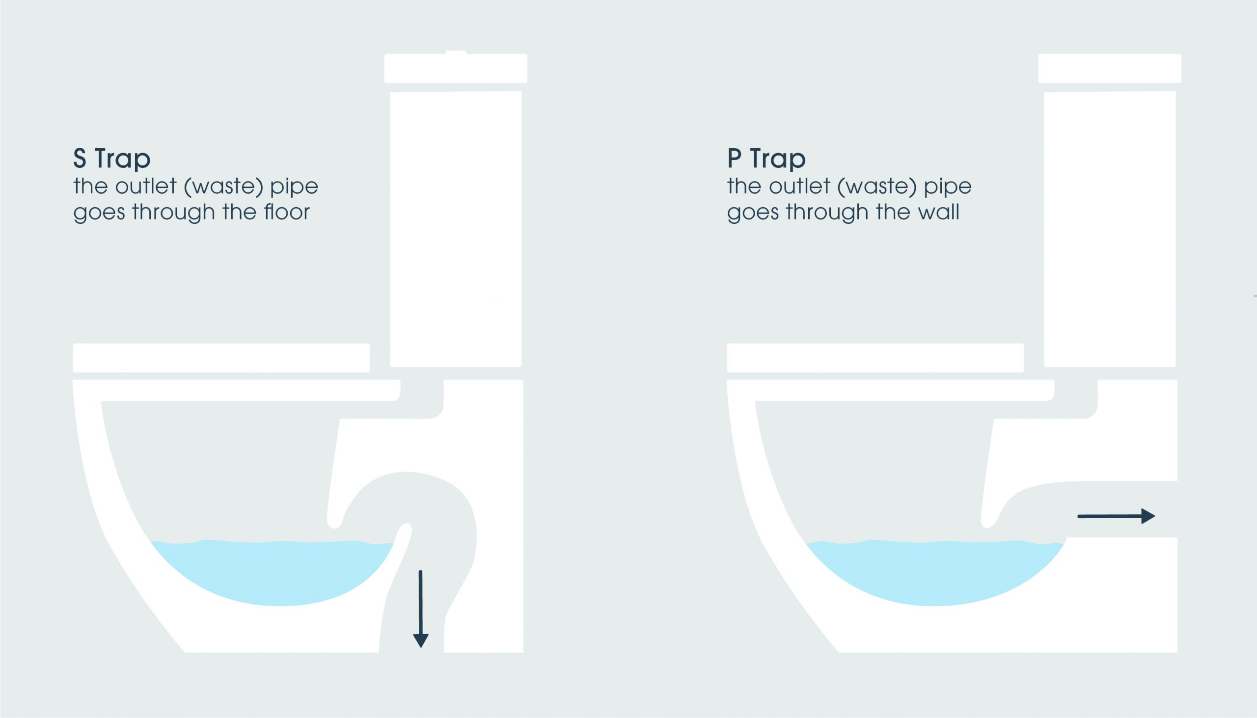 Difference between s-trap and p-trap toilets