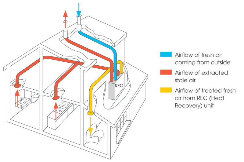 How a Heat recover System works   Expella ventilation solutions